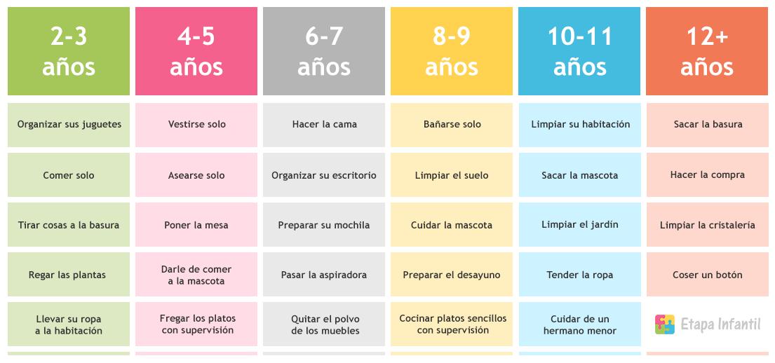 Imágenes de tabla de tareas para niños en el hogar