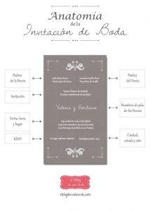 Que se necesita para organizar una boda