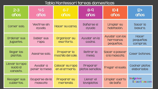 Tabla montessori tareas